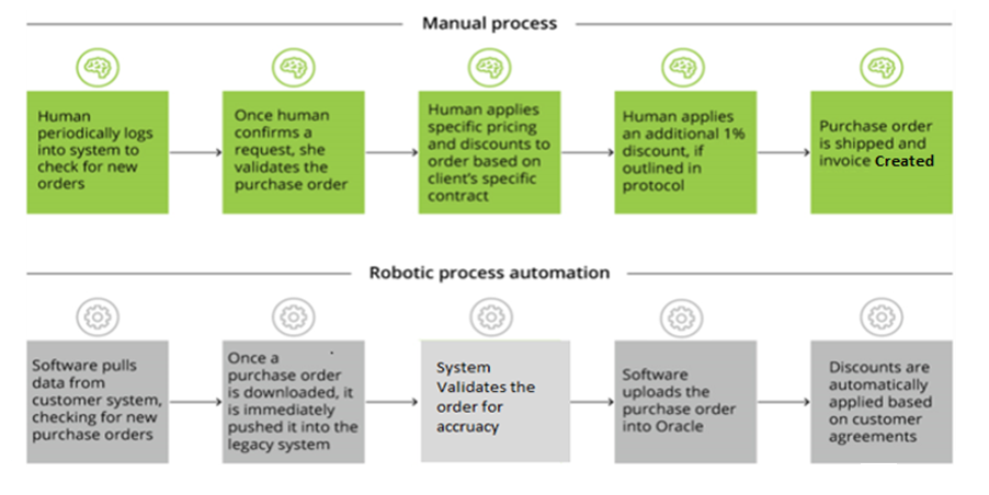 RPA Training - the only robotic process automation course