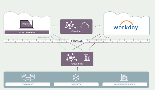 Workday integration Training - the only tutorial you need