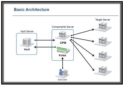 CyberArk PAS Installation – Part 3 –  CPM