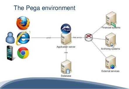Pega training the only pega prpc tutorial you need.