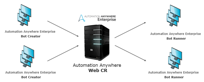 Automation Anywhere Training & Tutorial - The Only RPA course you