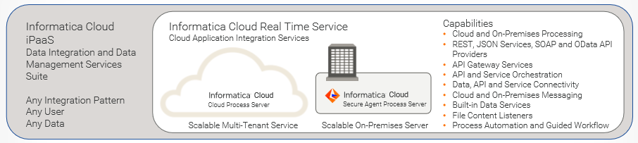 Informatica Cloud Architecture - CloudFoundation | Blog
